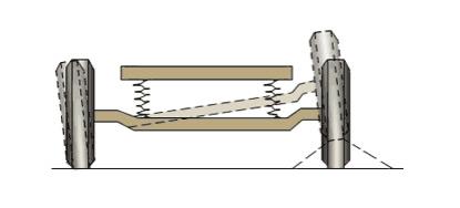 图1 非独立悬挂的示意图高清图片