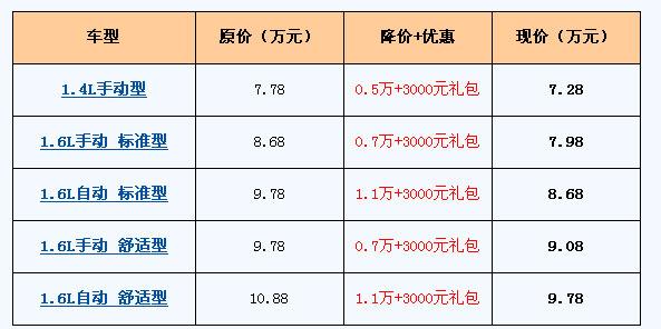东风雪铁龙c2与东风标致206无论从车身基本线条、尺寸、轴距高清图片