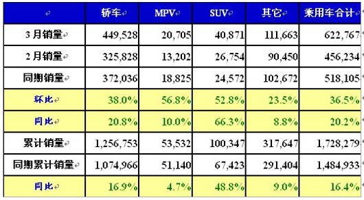 3月销量排行榜_3月SUV销量排行-不关注不知道,中华V3为什么销量这么好