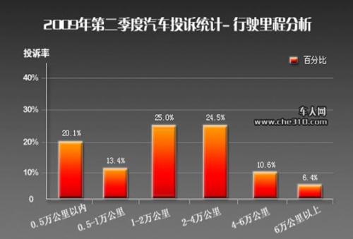 09年二季度 中国汽车产品质量投诉分析报告 图高清图片