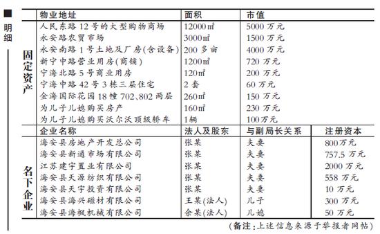 江苏海安工商副局长被曝家产1.8亿 纪委介入
