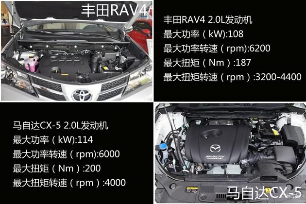 丰田RAV4对比马自达CX 5 日系SUV之战高清图片