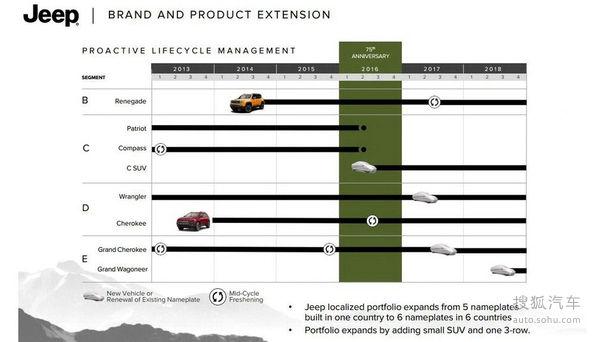 全新紧凑suv 换代大切诺基 jeep新车规划高清图片