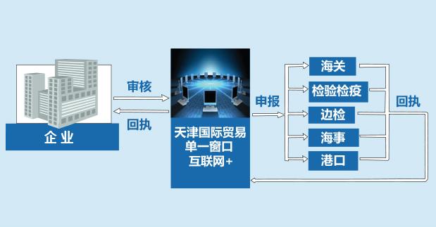天津自贸区建设制度创新高地 改革红利惠及民