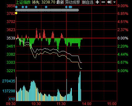 沪深300跌至7%触发二次熔断 A股暂停交易至
