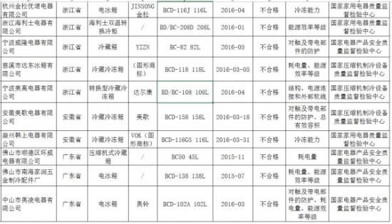 质检总局公布不及格冰箱产品 10家企业上榜