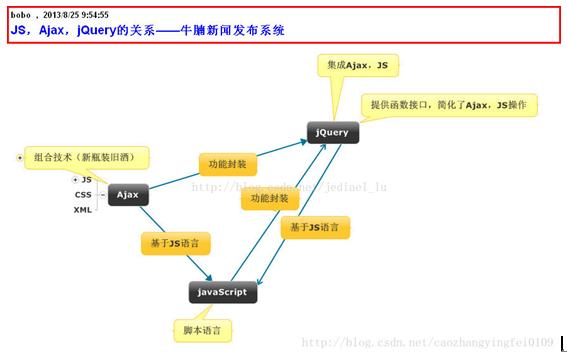 1分钟读懂JavaScript Ajax jQuery知识点