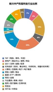 福布斯向上金服发布《白皮书》近8成新兴中产偏好互联网金融
