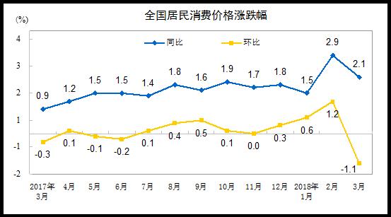统计局:2018年3月份居民消费价格同比上涨2.1%_黄华华