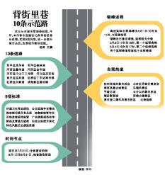 天津全面建设10条背街里巷示范路 实现9项内容