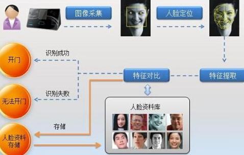 国人脸识别第一案 我的人脸信息安全 谁来保护