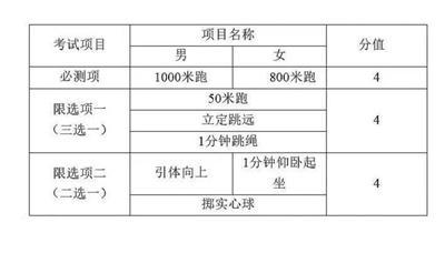 2020年天津中考体育考试总成绩30分 纳入总分