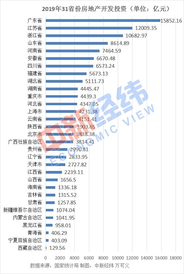 31省份2019年房地产投资:广东近