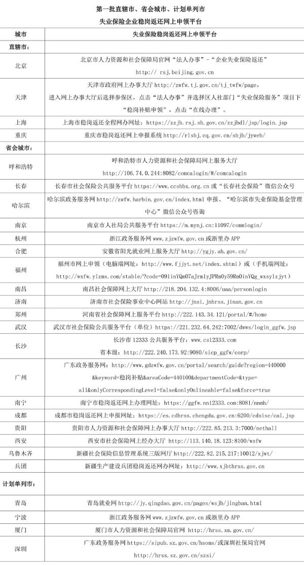 人社部公布失业保险稳岗返还网上申领平台(表)