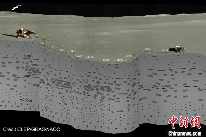 人类首次!中国团队揭晓月球背面地下浅层结构