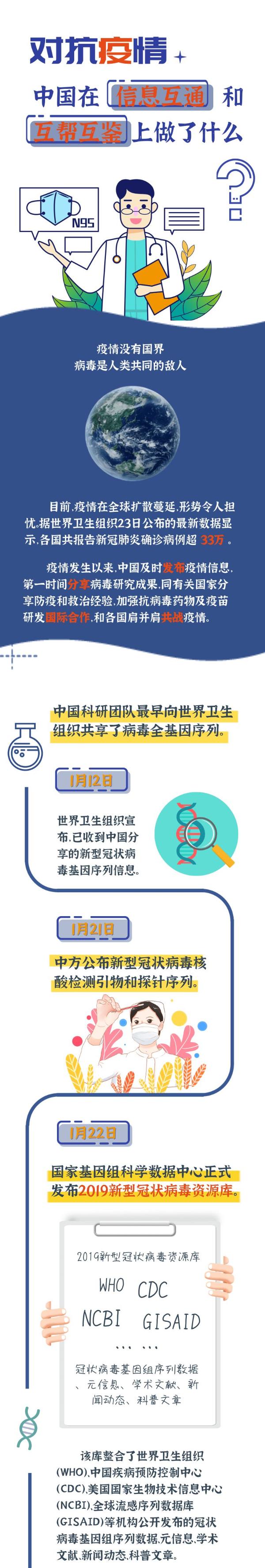 对抗疫情,中国在信息互通和互帮互鉴上做了什么