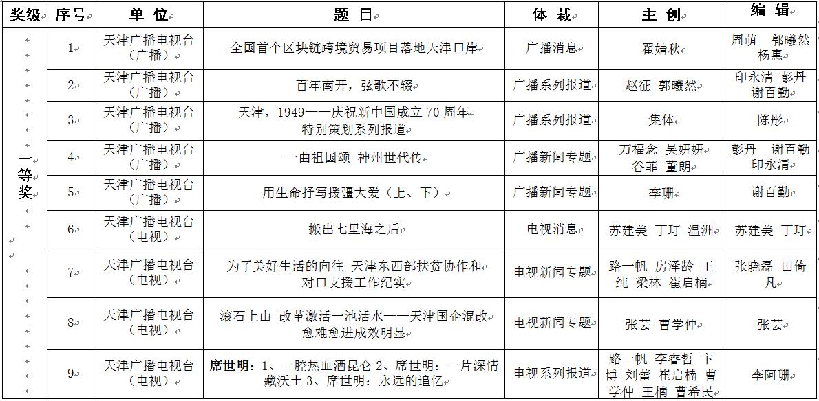 2019年度天津市新闻奖广播电视作品 评选结果的公示