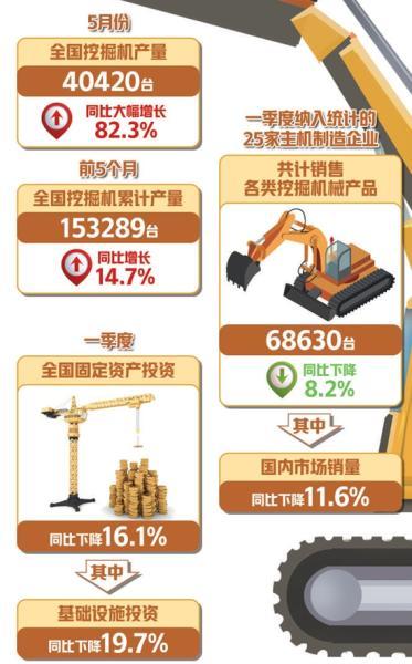5月份产销量继续大幅增长 挖掘机指数释放经济回暖信号