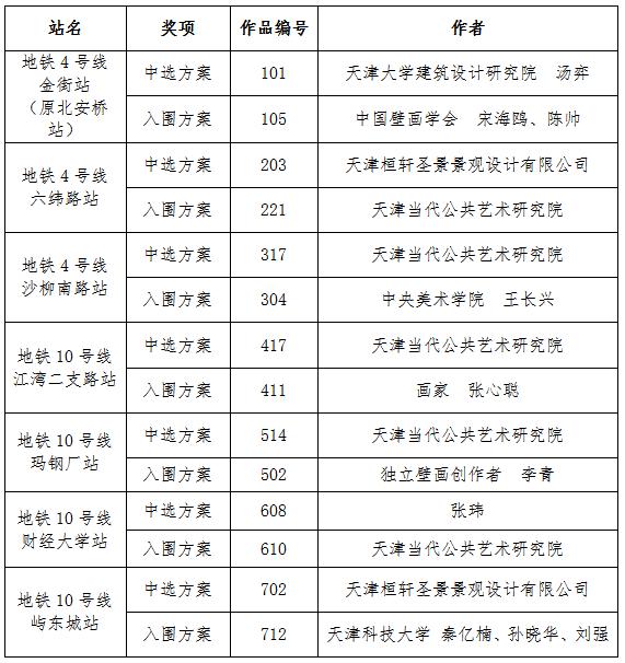 天津地铁4、10号线车站公共区艺术品征集评选结果公布!