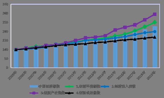 2019年中国创新指数持续提升 创新发展新动能加速聚集