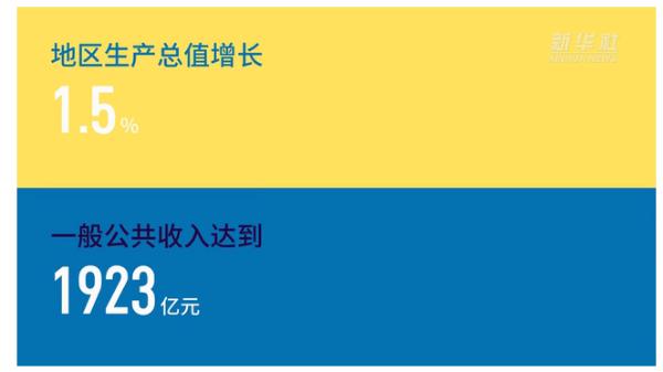 天津:京津冀协同发展中期目标完成