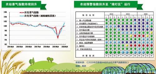 2020年四季度中经农业经济景气指数报告显示:农业经济增长加