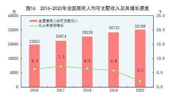 2020年全国居民人均可支配收入32189元 比上年增长4.