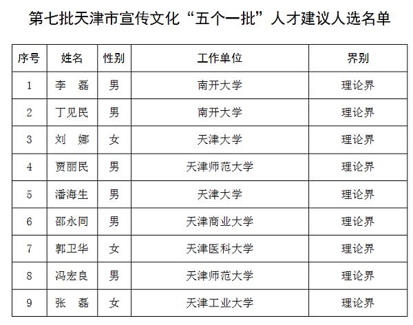"""第七批天津市宣传文化""""五个一批""""人才建议人选公示通告"""