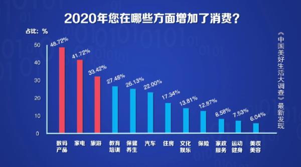独家调查:2020年东西南北中消费大户 东北亮了