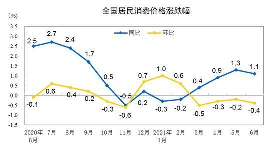 6月份居民消费价格同比上涨1.1% 环比下降0.4%